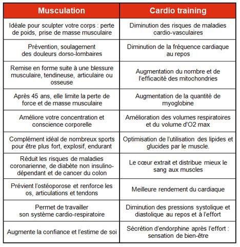 Programme D Entrainement Musculation En Salle Sport Perte De